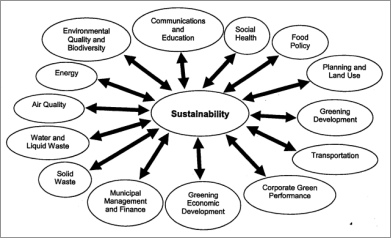 cov2002_sustainability_links